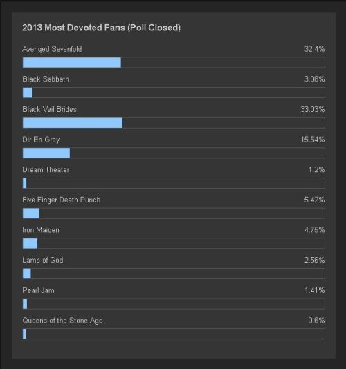 loudwire poll